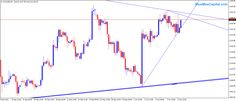 Forex Trading Intraday Analysis - 09 Oct 2015