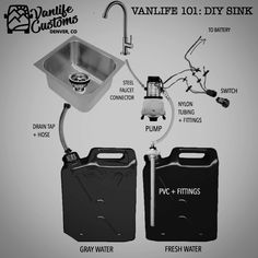 Camper Van DIY Sink and Water System You asked. We listened. This is the Vanlife Customs DIY solution for a camper van conversion sink and water system. - Create Your Own Van