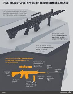 Türk mühendis ve işçileri tarafından tasarlanıp üretilen Milli Piyade Tüfeği MPT-76'nın, MKEK Kırıkkale Silah Fabrikasında seri üretimine geçildi.