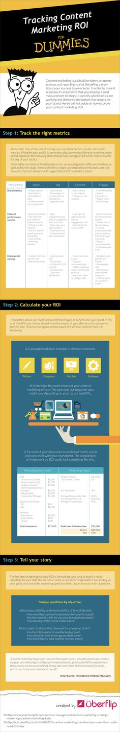 Digital Information World: Tracking Content Marketing ROI For Dummies - infographic