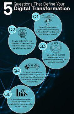 Five methods to define your Digital Transformation! Five methods to define your Digital Transformation!