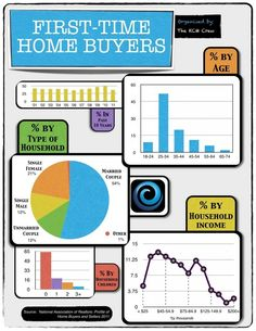 First Time Home Buyers #infographic