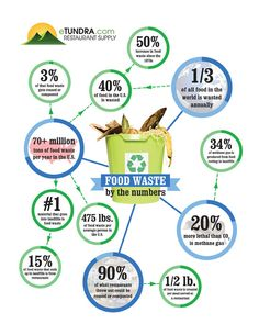 Food Waste by the Numbers Infographic Waste Art, No Waste, Solid Waste, World Hunger, Food Insecurity, Edible Food, Sustainable Food, Milk And Honey, Numbers