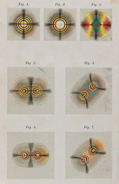 form constants of optical minerology
