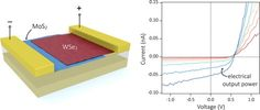New material combines two semiconductor sheets three atomic layers thick to create ultra-thin solar cells