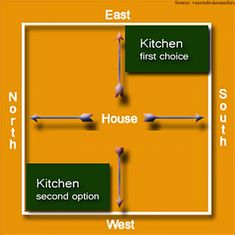Kitchen Design According To Vastu kitchen design according to vastu shastravastu | vastu indian feng