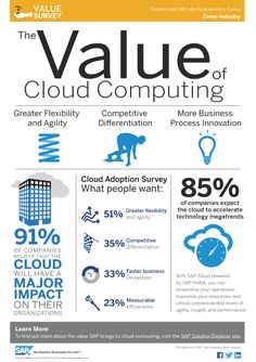 The value of cloud computing #infographic