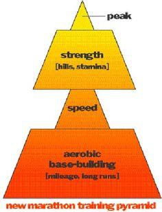 Time To Rethink Your Marathon Training Program? Time To Rethink Your Marathon Training Program? Training Quotes, Race Training, Speed Training, Training Motivation, Training Plan, Running Training, Training Tips, Fitness Motivation, Marathon Training Program