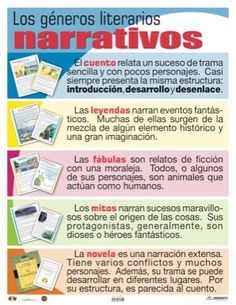 Los géneros literarios narrativos con descripciones Spanish Grammar, Ap Spanish, Spanish Language Learning, Spanish Teacher, Teaching Spanish, Teaching English, Teaching Resources, Dual Language Classroom, Bilingual Classroom