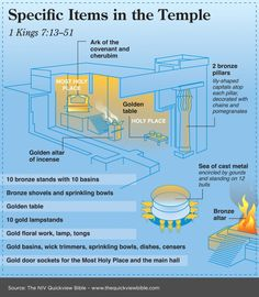 Specific Items in the Temple from The Quick View Bible