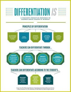 Characteristics of Differentiated Instruction. See what curricular elements teac. Characteristics of Differentiated Instruction. See what curricular elements teachers may adapt based on student characteristics at any point in a lesson or unit. Instructional Coaching, Instructional Strategies, Teaching Strategies, Teaching Tips, Instructional Technology, Teacher Tools, Teacher Resources, Differentiation In The Classroom, Differentiation Strategies