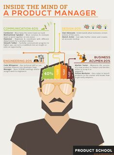 What goes on inside the mind of a Product Manager? We break it down here, and almost half of it is communication. Check it out! Product Development Process, Career Development, Senior Management, Project Management, Mission Statement Template, Domain Knowledge, Smooth Talker, Business Analyst, Online Tutorials