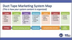 An outline of the Duct Tape Marketing Catalyst small business marketing system.