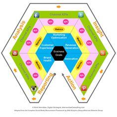 Modelo de Medición de Social Media  #infografia // Social Media Measurement Model  #infographic (repinned by @Ricardo Sudario Llera) #albertobokos