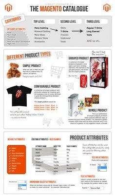Infografia MAGENTO catalogo de productos ¡Interesante!