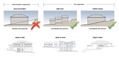 Image result for house on sloping block