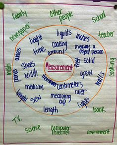 Our Measurement Circle Map!