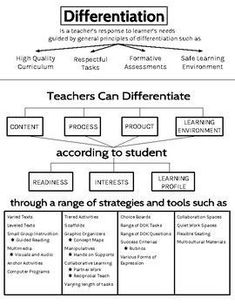 Differentiation Handout Great graphic to introduce staff to the basics of differentiated instruction.