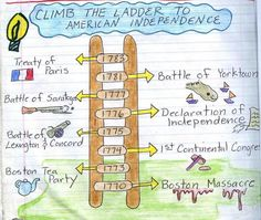 American Revolution Timeline - I like the ladder idea for a timeline.... SO Making a graphic organizer.