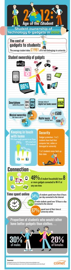 Comet - 2012: Age if the iStudent. Infographic showing student ownership of technology and gadgets in 2012
