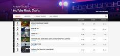 Ranking de YouTube