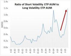 How The Entire Short Volatility ETF Complex Could Be Wiped Out Overnight | Zero Hedge