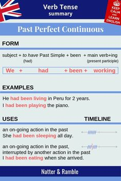 Past Perfect Continuous Tense form, uses, examples Past Perfect Continuous Tense Study English Grammar, English Grammar Tenses, English Verbs, English Sentences, Learn English Words, English Phrases, English Writing, English English, Tenses Grammar