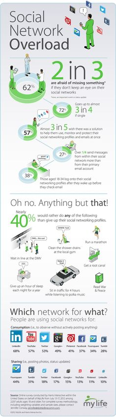 Social media in the daily life - Overload - #infographic #socialmedia #twitter #facebook