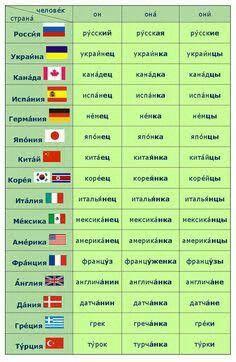 Nacionalidades em russo