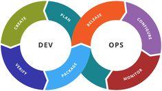 Processo di Sviluppo DevOps - Web Developer