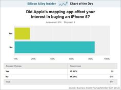 CHART OF THE DAY: Apple's Maps Have Almost No Impact On iPhone 5 Purchases