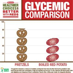 glycemic index comparison: pretzels vs. Healthy Potatoes, Good Healthy Recipes, Pretzels, Healthy Living, Healthy Life, Healthy Lifestyle