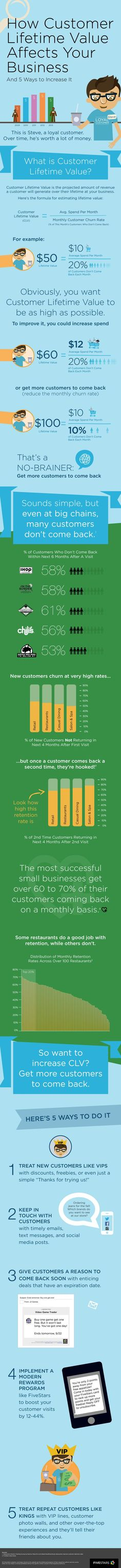 The customer lifetime value is the projected revenue a business is expected to generate from a customer during their lifetime. The most obvious ways to boost the customer lifetime value is to increase marketing spend and reduce the churn rate by encouraging more customers to come back. That is easier said than done, but this infographic, by Fivestars, offers 5 basic recommendations that can help increase your business' customer retention rate and lifetime value. #clv #customerlifetimevalue