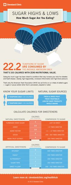 How Much Sugar Are You Eating? (Infographic) - In America, we eat way more sugar than we should. The problem isn't natural sugars. It's the sugars we add to our food and beverages. Below, we show the calorie limits set by the American Heart Association for added sugars and help you calculate the calories you're getting each time you sweeten your coffee, tea or cereal.