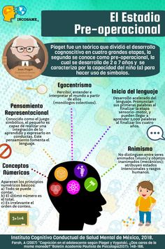 Psychology Clinic, Psychology Notes, Teaching Philosophy, Teaching Chemistry, Education Quotes, Kids Education, Social Work, Social Skills, Jean Piaget