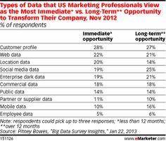 Where US Marketers See Immediate and Long Term Opportunities to Transform Their Company Using Data