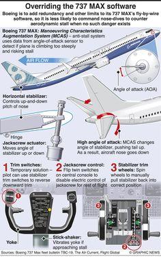 Angle Of Attack, Passenger Aircraft, Civil Aviation, Military, Decor, Decoration, Decorating, Military Man