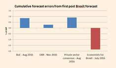 "Chris Giles on Twitter: ""PUBLIC SERVICE KLAXON - Accuracy of Brexit economics forecasts edition Brexit supporting economists come.........last… https://t.co/smka3pH9Rw"""