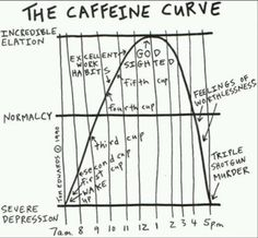 The caffeine curve