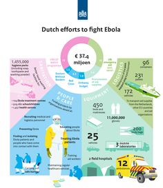 Infographic on the Dutch efforts to fight Ebola. Commissioned by the Ministry of Foreign Affairs.