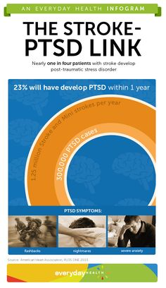 In the first year following a stroke, 23% of stroke and mini-stroke survivors develop post-traumatic stress disorder (PTSD). Check out this infographic to find out more.