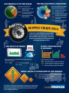 Supply chain management infographic liked by #fabacus > supply chain 2014