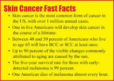 Fast Facts on Skin Cancer