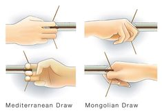 """The Europeans used what is known as the """"Mediterranean draw"""" to pull their bowstrings back. This uses the first three fingers of the hand. However, the Mongols used their thumbs to pull the string..."""