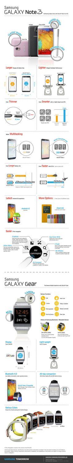 Infografia Samsung Galaxy note 3 y Samsung Galaxy Gear