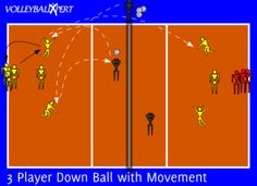 This volleyball drill focuses on hitting a down ball to a specific area after a series of touches.