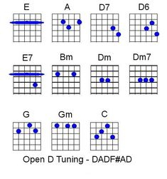 the devil tuned this guitar open g chord chart guitar instruction in 2019 guitar guitar. Black Bedroom Furniture Sets. Home Design Ideas