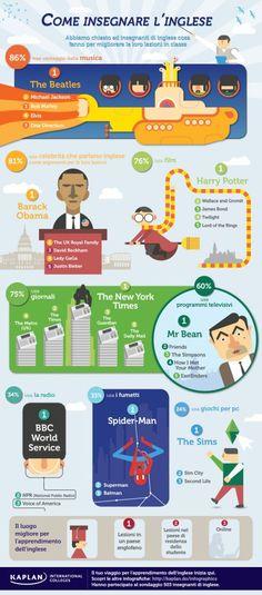 Infografica su come insegnare l'inglese
