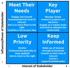 the role and importance of stakeholders The next most important consideration for stakeholder engagement is an example of how the two tiers can cross over consumers and the larger community constitute not only a first and second tier.