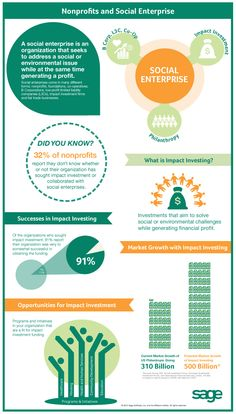 Sage Nonprofit Social Enterprise Infographic - shows low levels of participation and awareness in social enterprise and impact investing among nonprofits